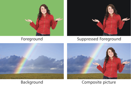 How chroma keying works