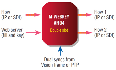 M-WEBKEY inputs and outputs with VR04 rear module