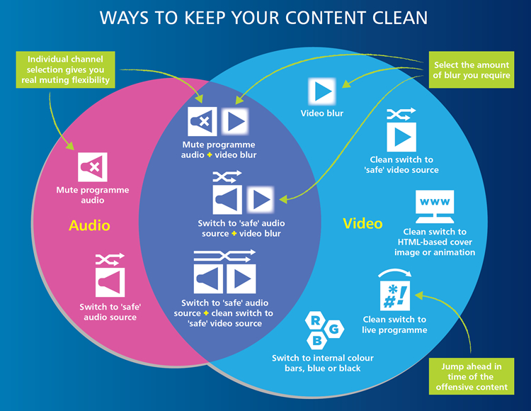Ways to keep your content clean